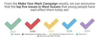 west-sussex-ballot
