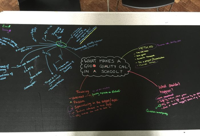 Curriculum For Life Mind Map